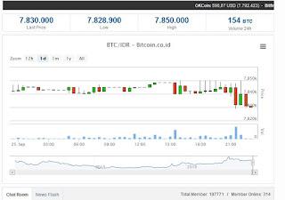 Cara Menghasilkan Uang Banyak dengan Trading Bitcoin di VIP Bitcoin 1