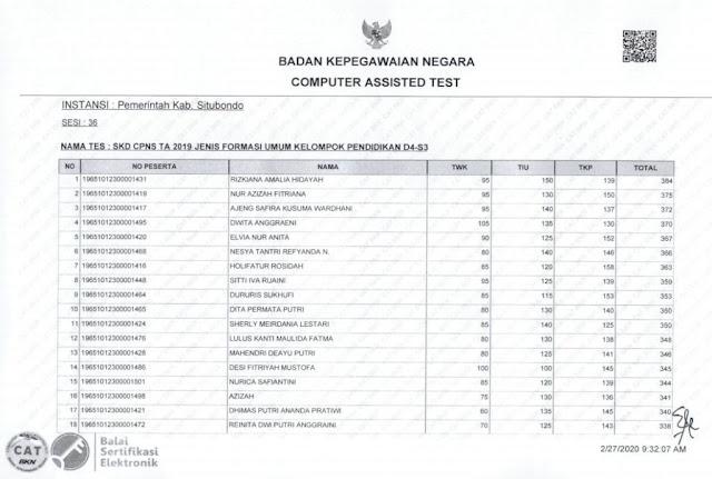 Hasil Nilai SKD CPNS 2019 Kamis, 27 Februari 2020, Kabupaten Situbondo