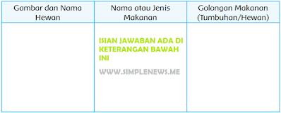 Nama Hewan Jenis Makanan Dan Golongan Makanan www.simplenews.me