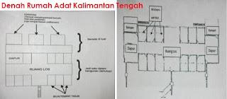 Desain Bentuk Rumah Adat Kalimantan Tengah dan Penjelasannya, Denah Rumah Bentang Kalimantan