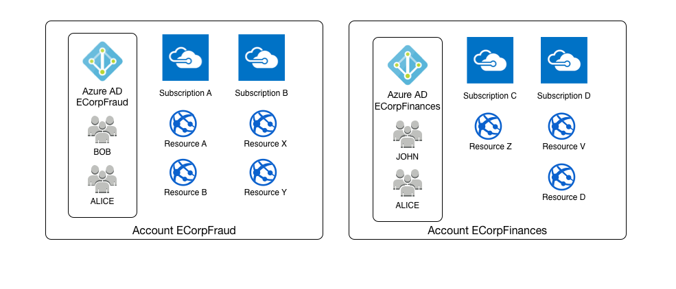 Azure AD, Subscription and Account Relationship Diagram