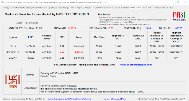 Indian Market Outlook: June 14, 2021
