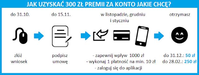"""Terminarz promocji """"Gotówka na start za Konto – edycja II"""""""