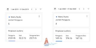data google analytics 2019 vs 2020