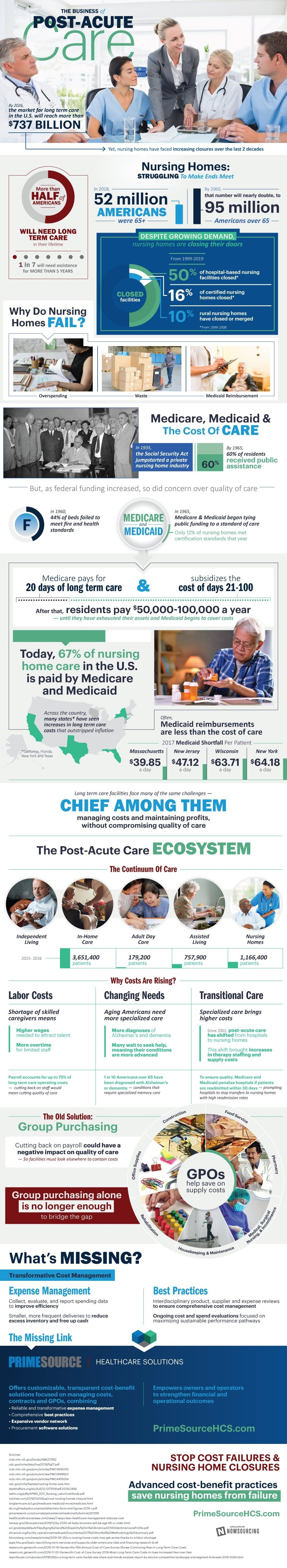 The Rising Closures Among Post-Acute Care #infographic