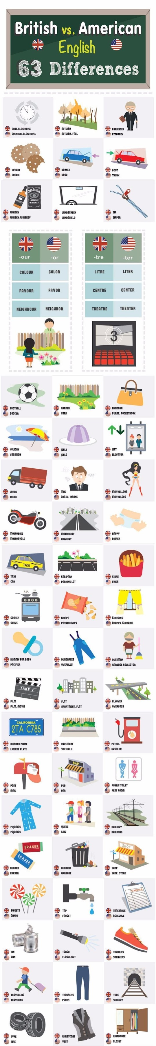 British vs American English = 63 differences picture