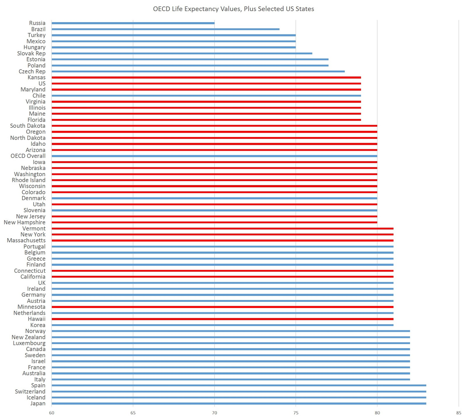 Life Expectancy: If Denmark Were a US State, It Would Rank