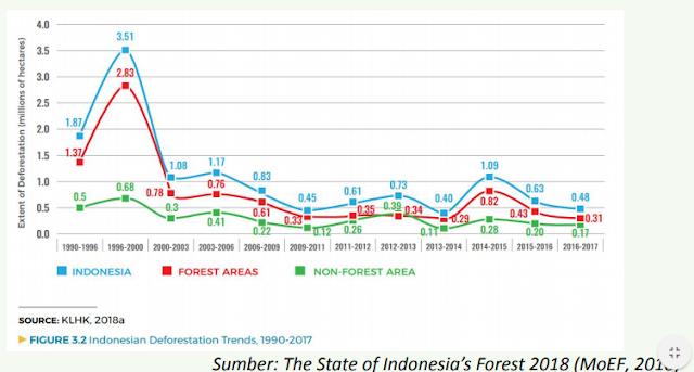 Laju deforestasi hutan 1990-2017