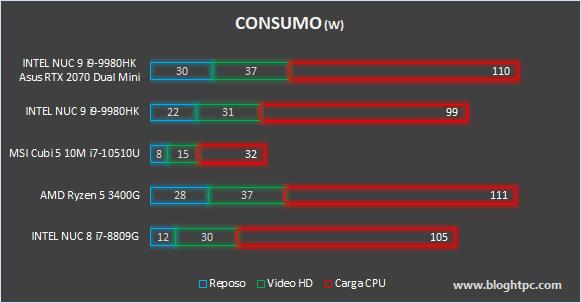 CONSUMO INTEL NUC 9 EXTREME KIT