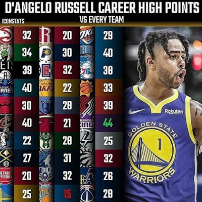 D'Angelo Russell Career High