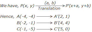 Example 2: Translation of points by using formula.