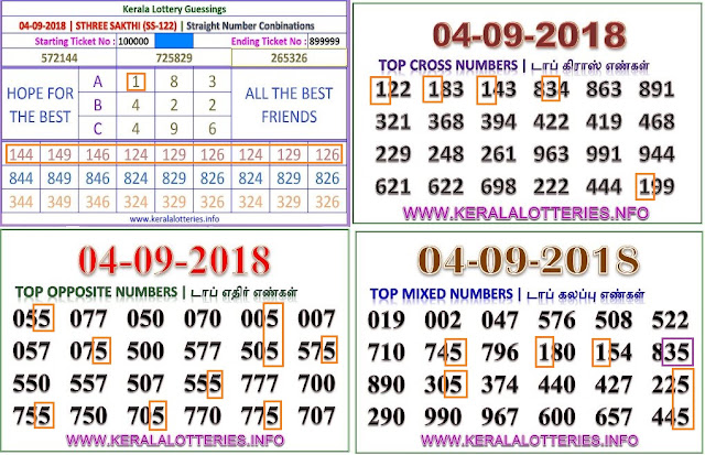 kerala lottery abc guessing Sthree sakthi SS-122 on 04.09.2018 by keralalotteries.info