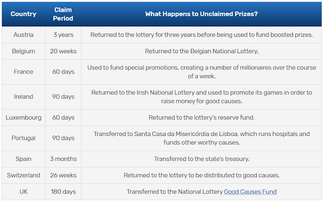 Period to claim EuroMillions Prize