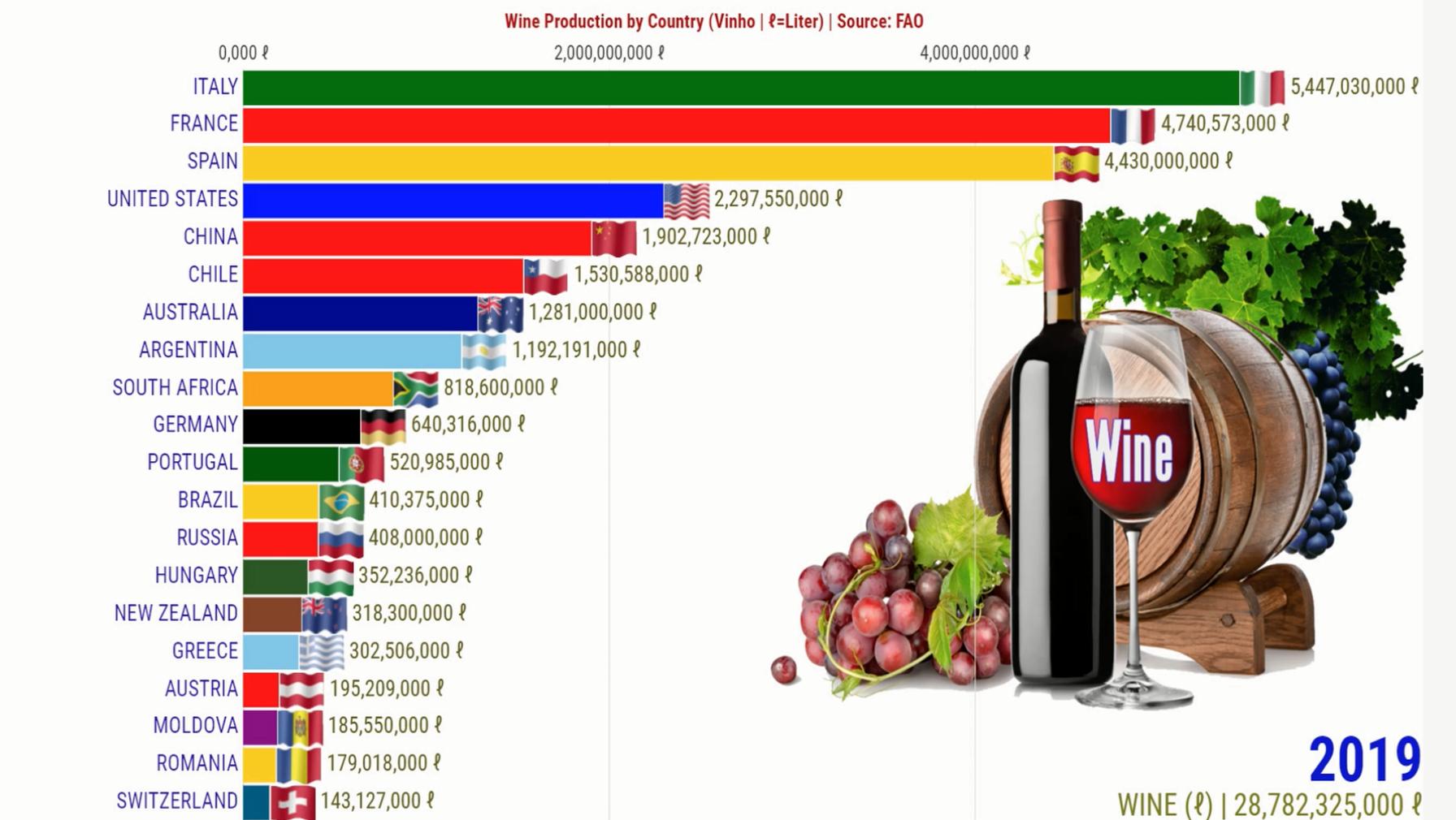 Top 20 Países Maiores Produtores de Vinho do Mundo