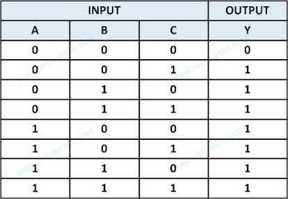 Three-Input OR Logic Gate Truth Table