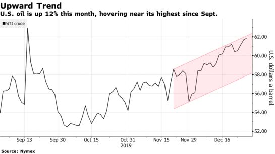 Oil Posts Longest Run of Weekly Gains Since April on Crude Draw - Bloomberg