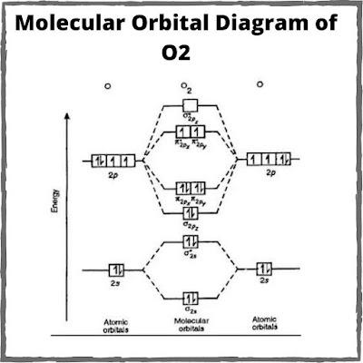 bond order of o2 molecule