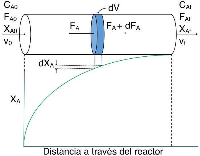 Diagrama ilustrativo de un reactor PFR o de flujo pistón