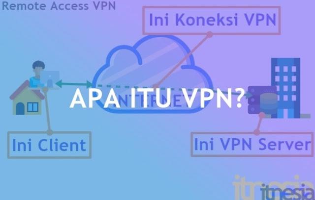 VPN dan Manfaatnya