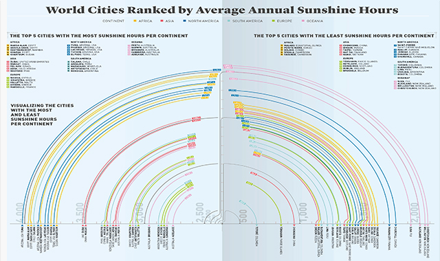 Average annual sunshine hours ranked in the world cities #infographic