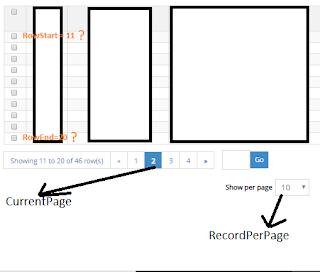 Mencari Nilai RowStart dan RowEnd Berdasarkan CurrentPage dan RecordPerPage