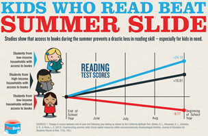 Reading grows strong kids and communites. Join us @ your library!
