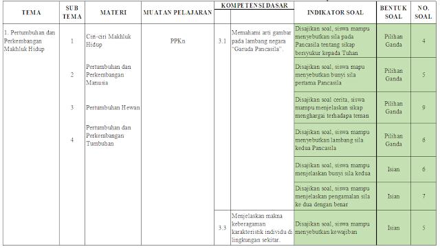 Kisi-kisi PAS Kelas 3 SD/MI: Tema 1