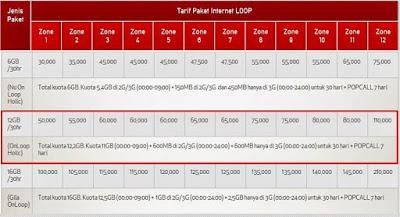Cara Paket Simpati Murah 4G Unlimited 2017