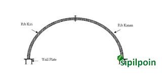 Sistim Penyangga  Besi (steel support) Terowongan