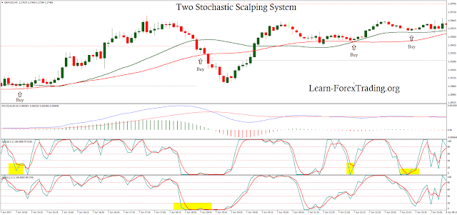 Two Stochastic Scalping System