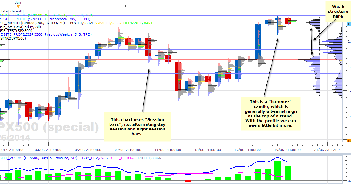 Market profile day trading strategies