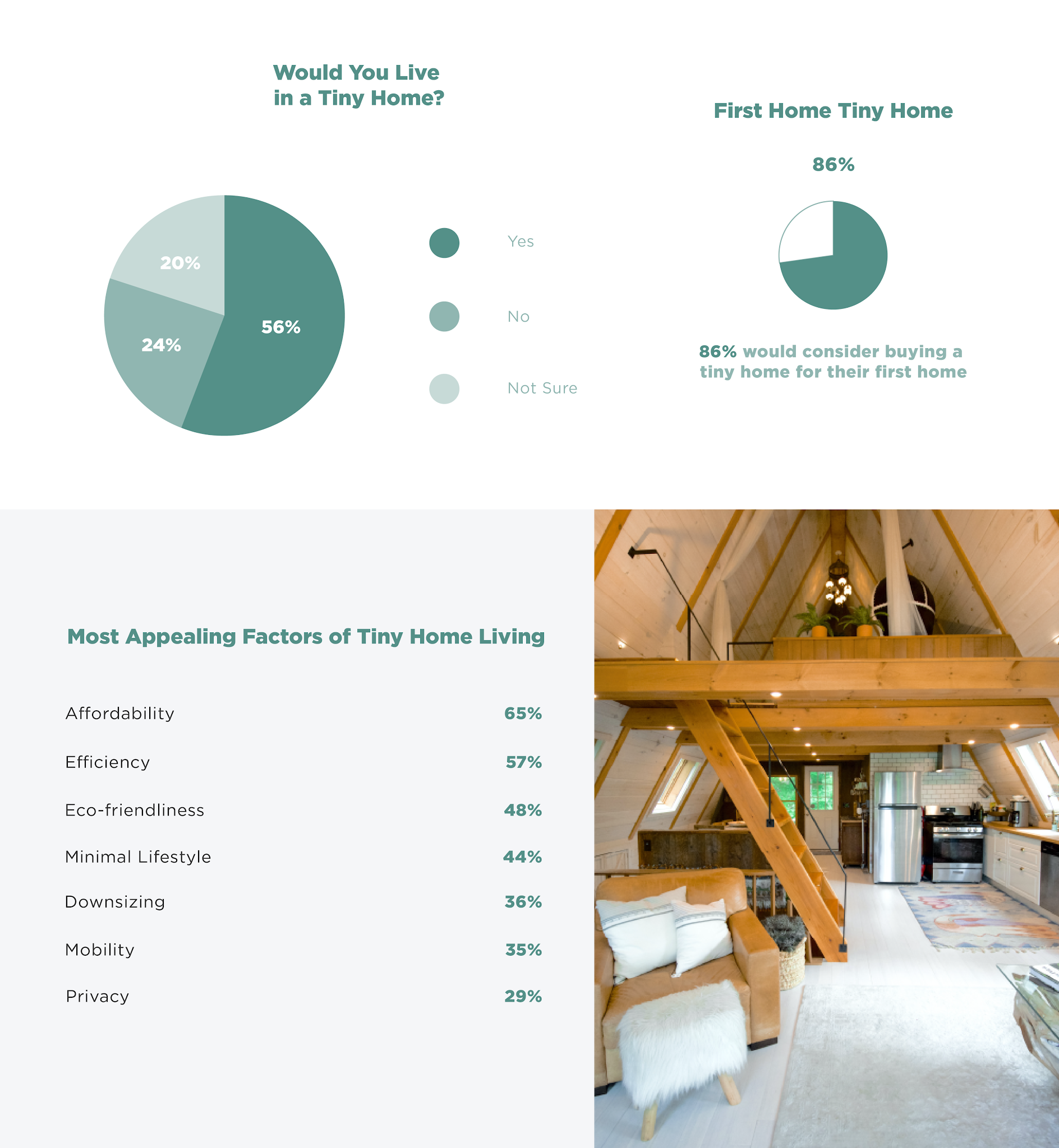 Survey Reveals America's Ideal Tiny Home and Tiny Office #infographic