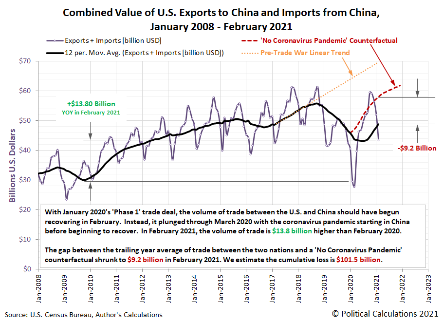 Combined Value of U.S. Exports to China and Imports from China, January 2008 - February 2021
