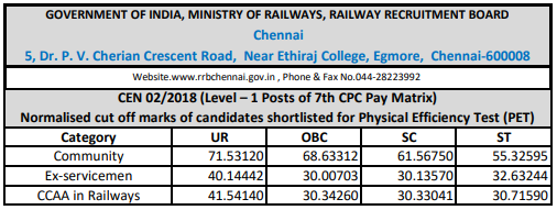 RRB Railway Group D 2018 Cutoff: Chennai