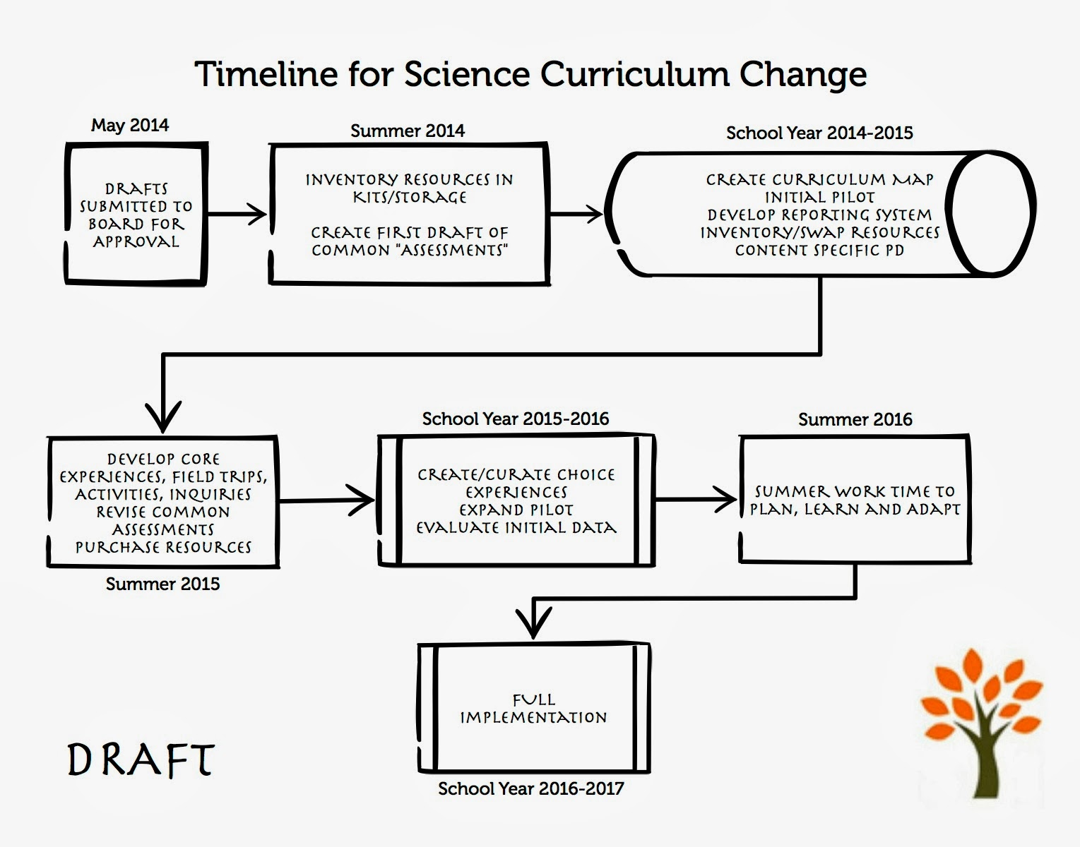 What Does An Educational Lead Intern And Curriculum