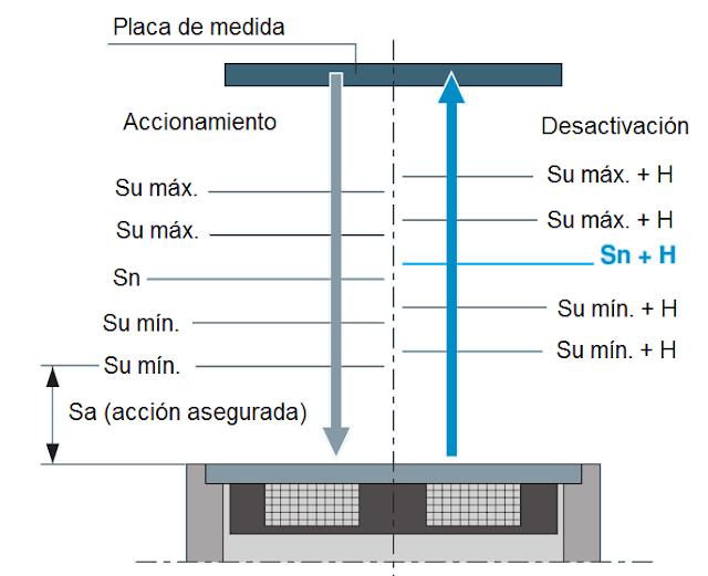Distancias de detección de sensores inductivos
