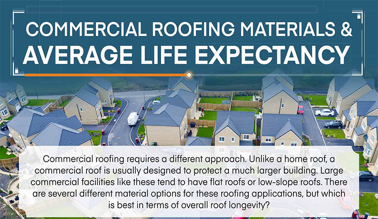 Commercial Roofing Materials & Average Life Expectancy #infographic