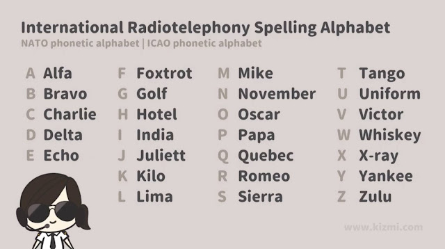 International Radiotelephony Spelling Alphabet / NATO Phonetic Alphabet / ICAO  Phonetic Alphabet