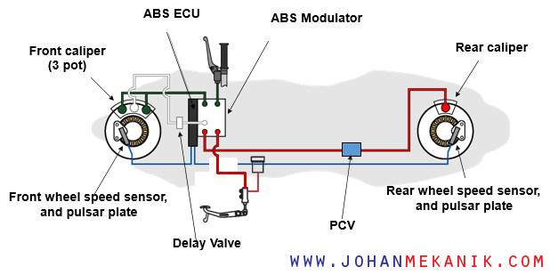 Fungsi rem ABS sepeda motor digunakan untuk meningkatkan keselamatan saat berkendara terut Fungsi rem ABS sepeda motor