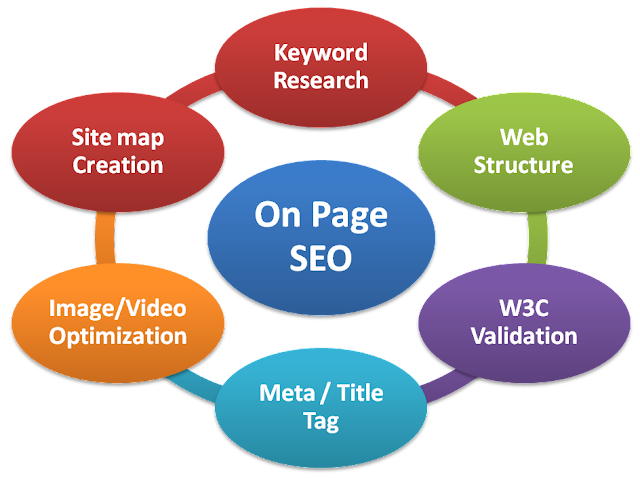 ON Page SEO Services in Faridabad