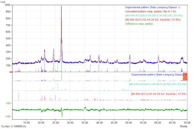 Jasa Analisis Data XRD Secara Kualitatif dan Kuantitatif