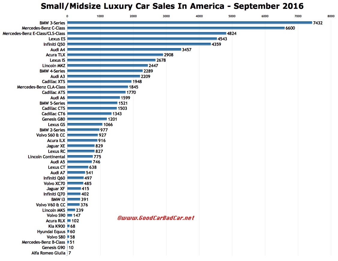 Small And Midsize Luxury Car Sales In America September