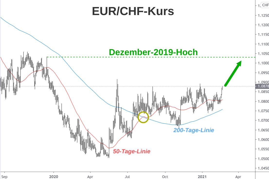 Kerzenchart EUR/CHF-Kursverlauf 2019-2021 mit 50-Tage-Linie und 200-Tage-Linie