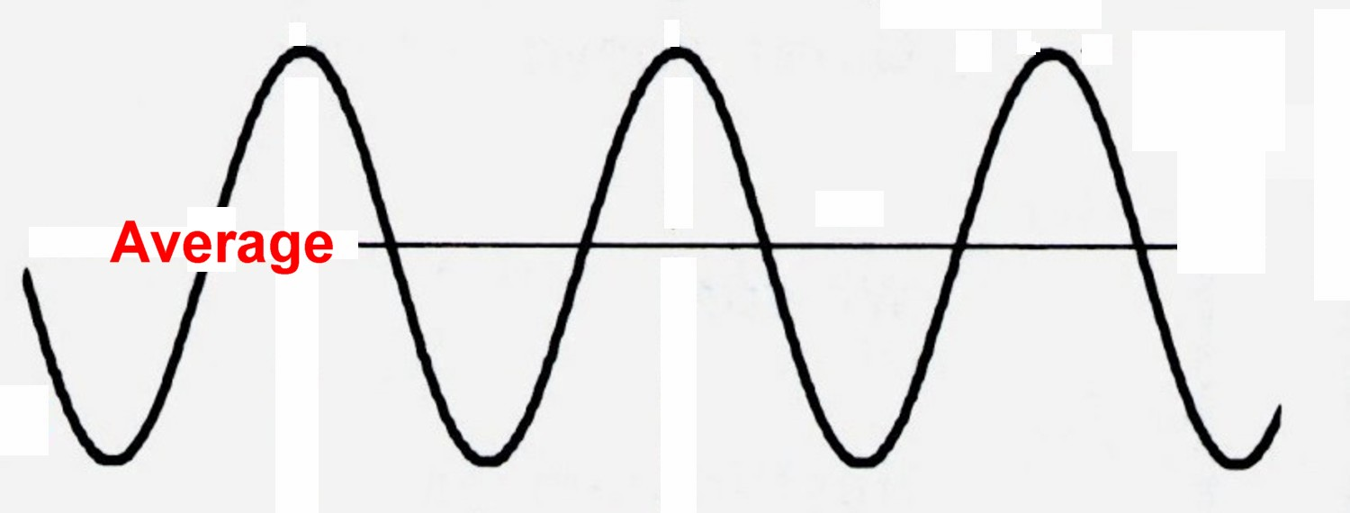 this kind of electricity is known as alternating current ac figure