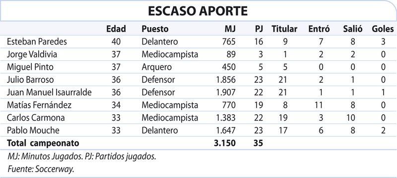 Paredes, Valdivia, Fernández, Carmona, Barroso y Pinto fuera de Colo Colo