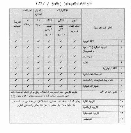 وزير التعليم يصدر قرارًا بشأن مقررات الدراسة وأسلوب تقييم الصف الرابع الابتدائى 2021-2022