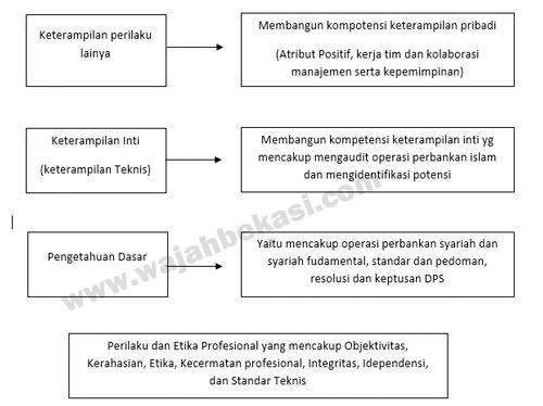 MENGENAL MODEL KOMPETENSI AUDITOR SYARIAH PADA PERBANKAN SYARIAH