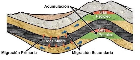Migración Secundaria del Petróleo - Esquemático de la Migración Secundaria de Hidrocarburos