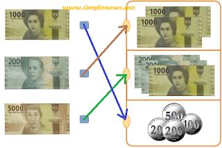 Pasangkan kelompok nilai uang berikut yang bernilai sama www.simplenews.me