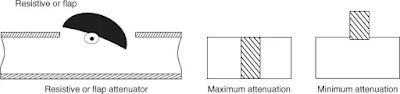 प्रतिरोधक कार्ड (फ्लैप प्रकार) और स्लाइड वेन एटेन्यूएटर